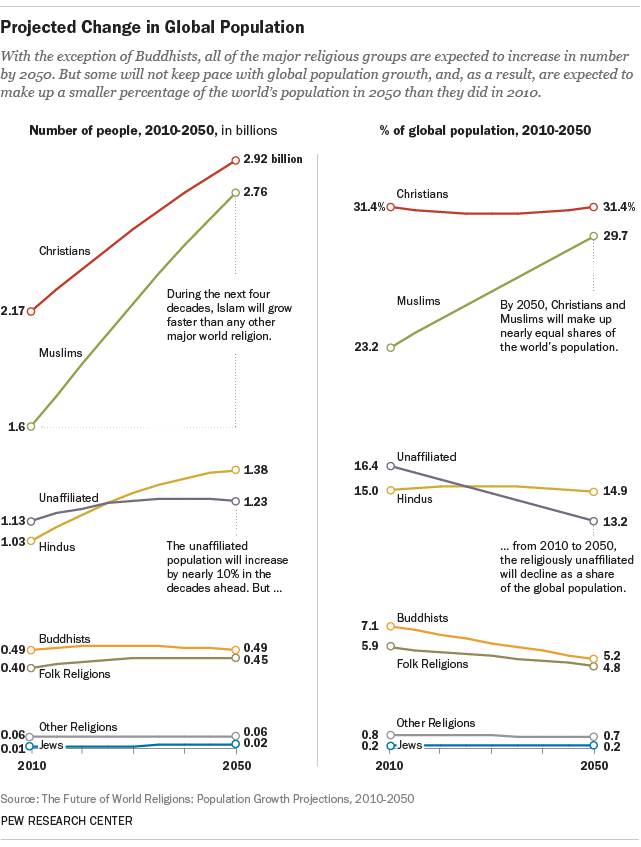 Projected change in global population, 2010-2050. Image: Pew Research Center