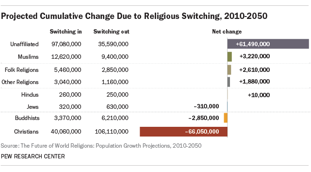 Projected cumulative change due to religious switching, 2010-2050. Image: Pew Research Center