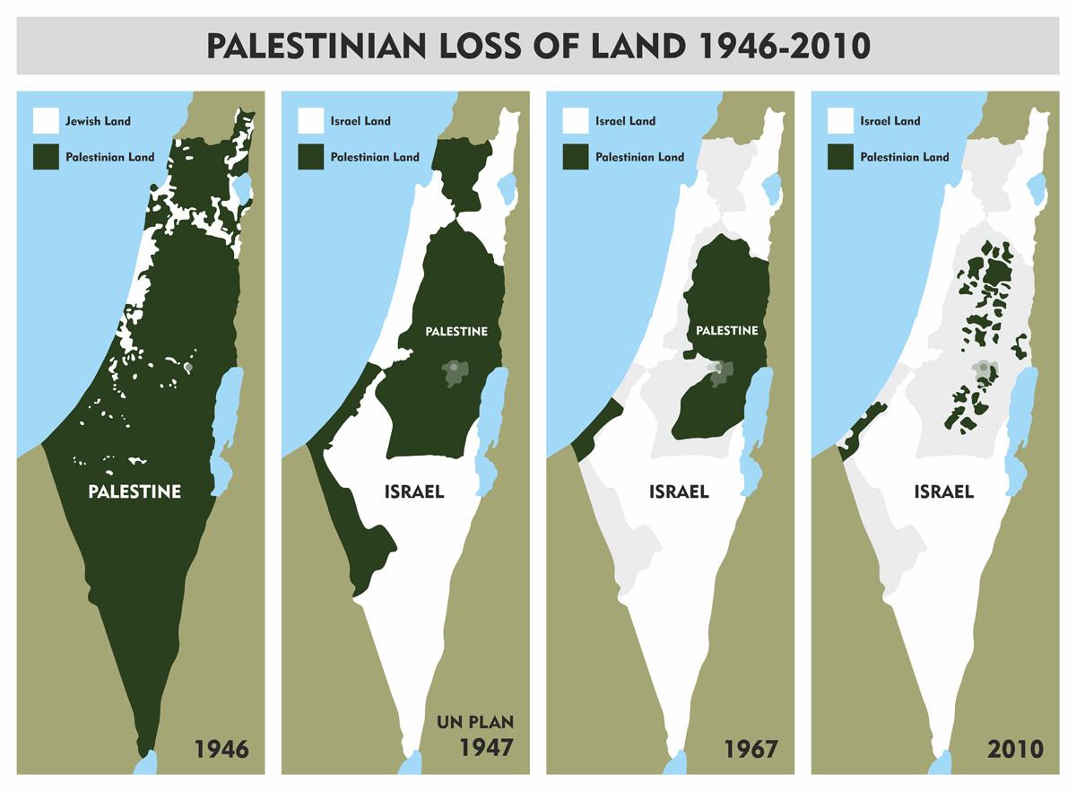 Palestine's loss of land